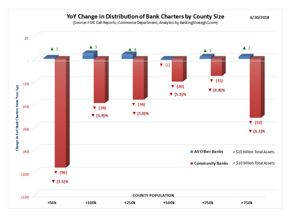 Bank_Charters_County_Analysis_YoYChg.jpg