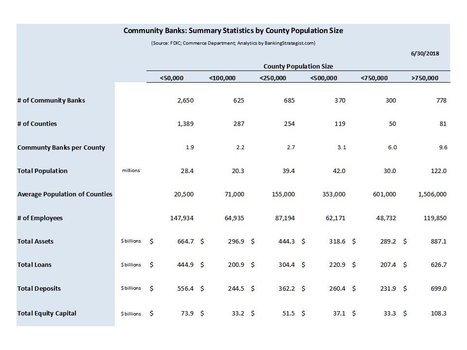 CommBnk_Statistics_CountySize_Table.jpg