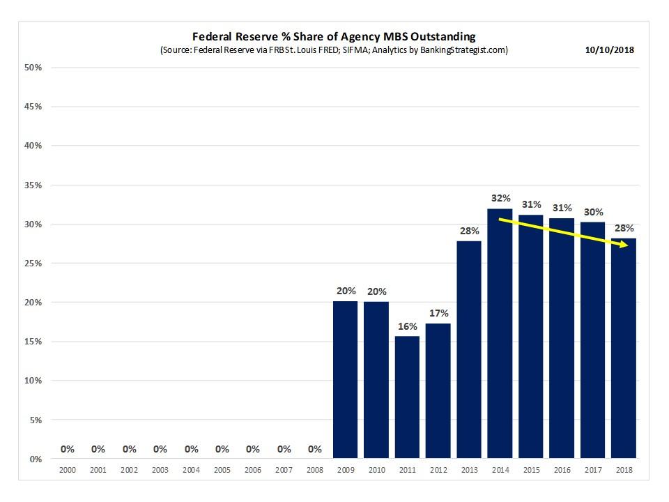 Fed_MBS_Holdings_MktSh.jpg