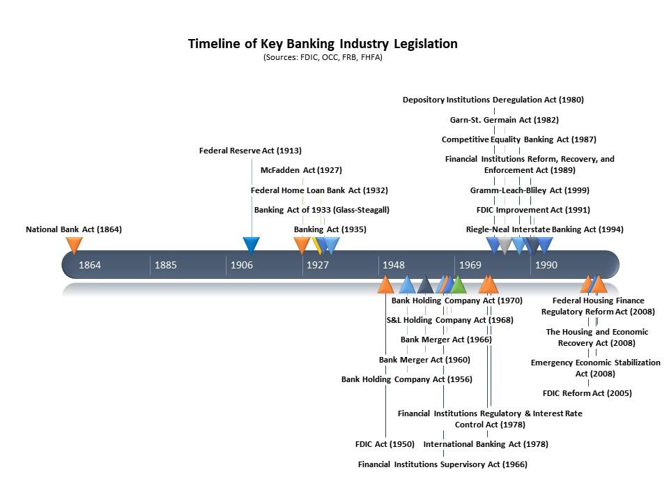 Key_Banking_Legislation_Timeline.jpg