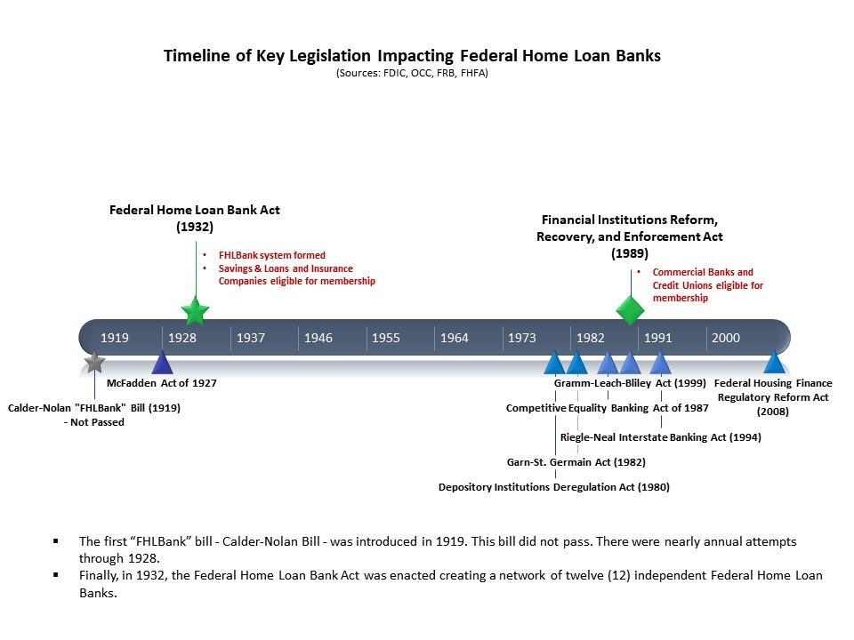 Key_FHLBank_Legislation_Timeline.jpg