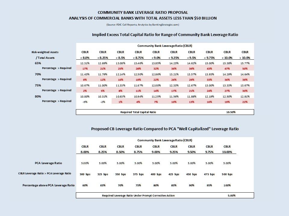 CBLR_Proposal_Analysis_PCA_LeverageRatio.jpg