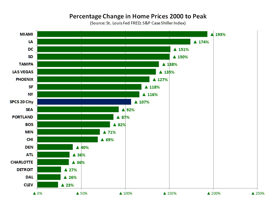 Home Price Changes 2000 to Peak:  With the U.S. average home price up +100% from 2000 to Peak, it is noteworthy where MSAs had home prices rising dramatically faster and MSAs that showed much slower rises in home prices.  One MSA nearly tripled in price:  Miami.   Three MSAs increased by more than 2.5X: Los Angeles, Washington, D.C. and San Diego.  Five MSAs more than doubled in home price:  Phoenix ,  Las Vegas ,  Tampa ,  San Francisco,  and  New York .  Six MSAs had home price increases of less than 50%:  Denver ,  Atlanta ,  Charlotte ,  Detroit ,  Dallas  and  Cleveland .