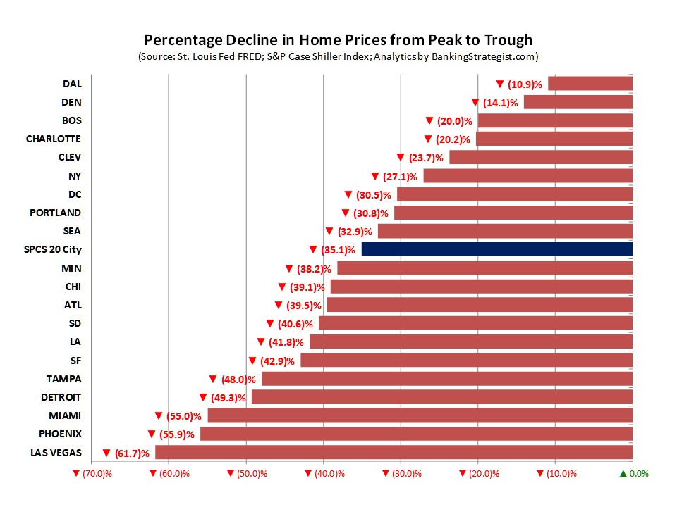 Home Price Changes Peak to Trough:  With the U.S. average home price down 35% from Peak to Trough, there were some interesting findings.  Seven of the MSAs that showed the highest run up in home prices suffered the deepest price declines of over 40%:  Los Angeles ,  San Diego ,  San Francisco, Tampa ,  Miami ,  Phoenix  and  Las Vegas .  And, the  Detroit  MSA fell nearly 49% while it only had a 27% increase in home prices to Peak.  Four MSAs had home price declines of 20% or less:  Charlotte ,  Denver, Boston  and  Dallas .
