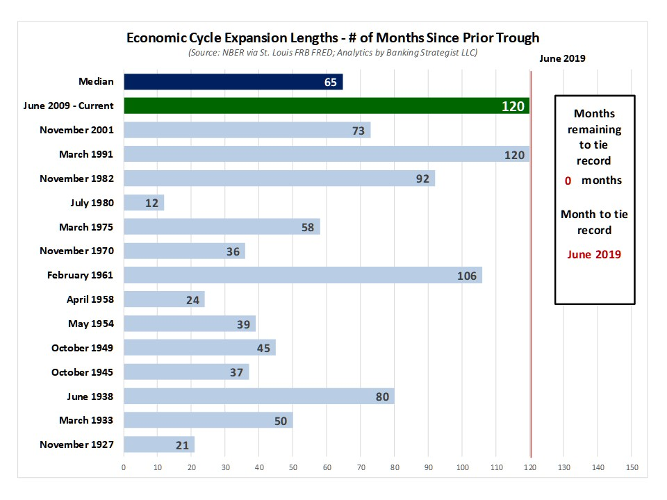 NBER_Economic_Cycle_Durations.jpg