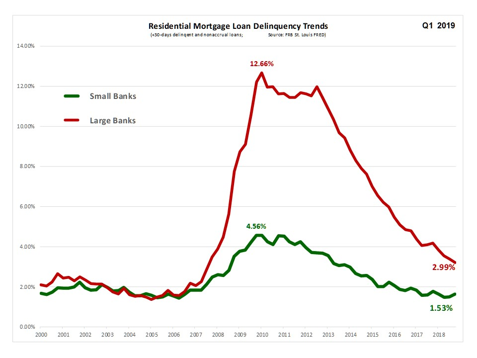 """DISCUSSION:  It is also important to understand that the credit quality and underwriting of mortgage loans by """"small lenders"""" has been superior to that of the top 100 banks as reported by the Federal Reserve. While loan delinquency did rise during the mortgage crisis, it was still only one-third of the level of loan delinquencies reported for the large banks. And, even today,as mortgage loan quality continues to improve for all banks, """"small lenders"""" loan delinquency remains less than one-half that of the larger banks."""