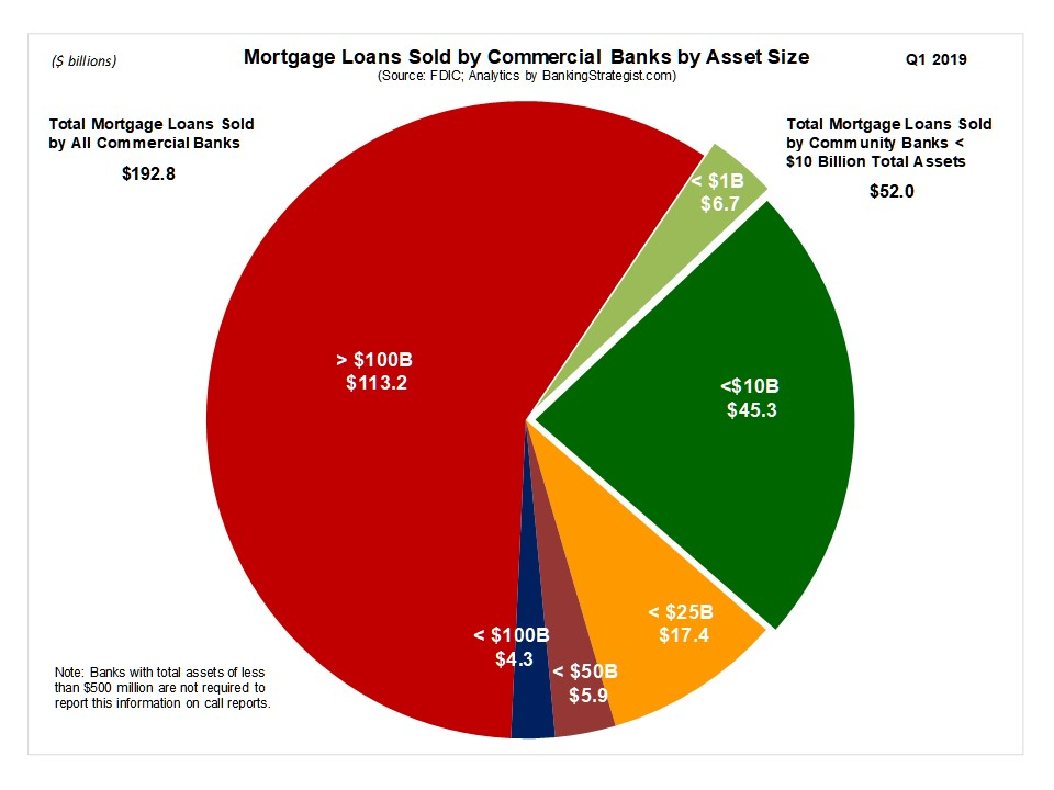 """DISCUSSION:  Small lenders remain an important source of mortgage originations and mortgage sales into the secondary market. This is especially true for those community financial institutions serving rural markets. For discussion purposes, let's define """"small lender"""" using the bank & thrift data above as having less than $10 billion in total assets. During Q1 2019, """"small lender"""" community banks & thrifts sold nearly $52 billion of mortgage loans originated for resale into the secondary market. This level represents ~15 percent of agency MBS issued during that quarter. So while not dominant, """"small lenders"""" play a critical role in the U.S. mortgage finance system and require equal access as any changes to the functioning of the secondary market occur."""