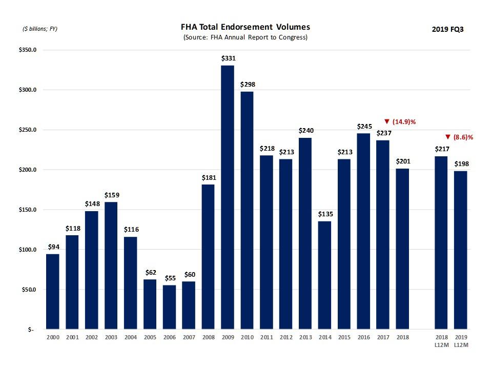 FHA_Endorsement_Dollars.jpg
