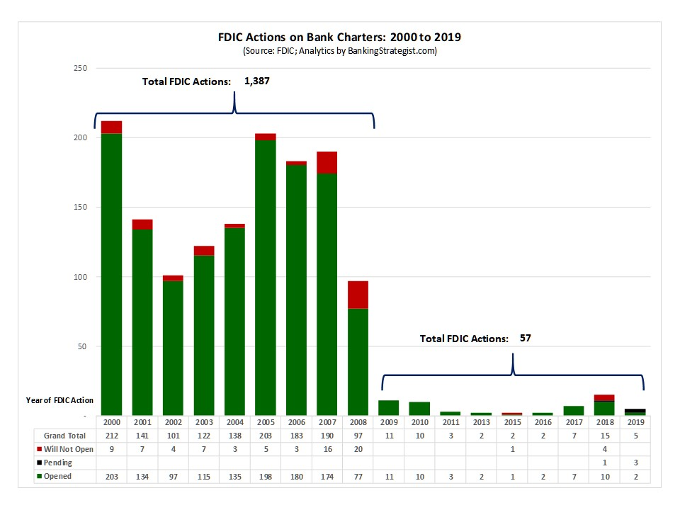 Trends in FDIC De Novo Bank Applications Since 2000:  De novo bank applications saw a significant change prior to the Great Recession and after the Great Recession. FDIC actions dropped from 1,387 for the nine years from 2000 to 2008 to only 57 for the +10 years from 2009 to 2019.