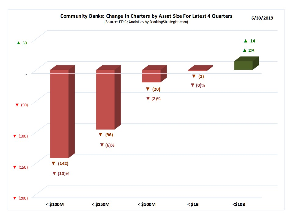 Community_Bank_Charter_Chg_YoY_Bar.jpg