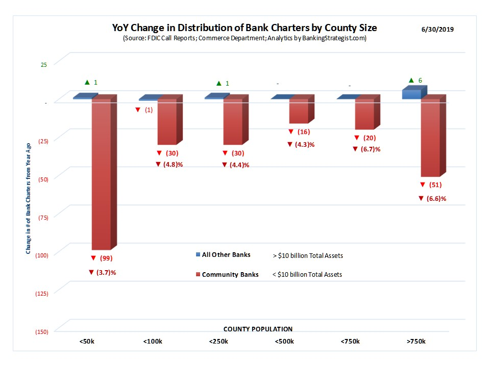 Bank_Charters_County_Analysis_YoYChg.jpg