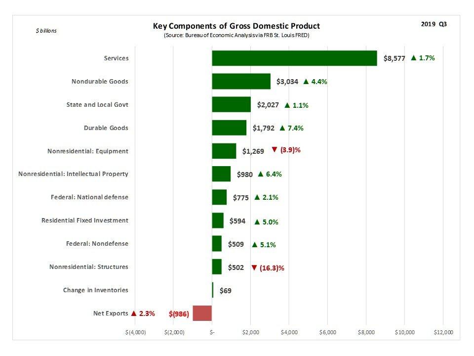 GDP_Bar_Dollar_Growth.jpg