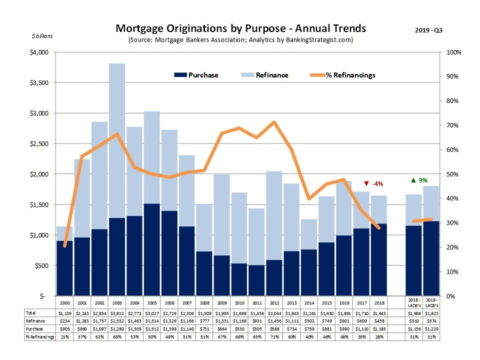 Mortgage Origination Trends - Annual and L4Q