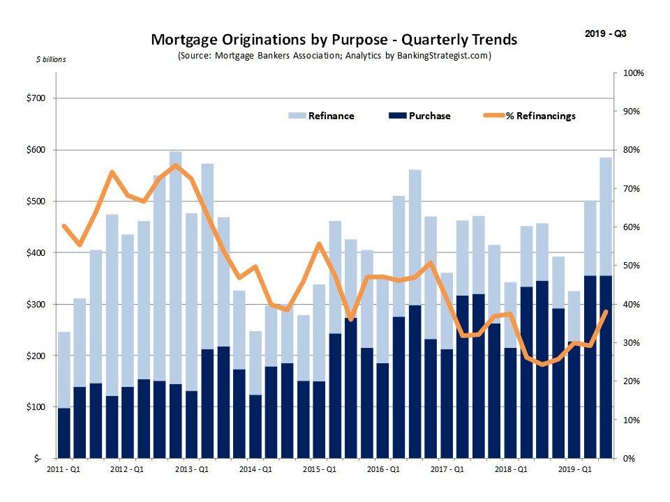 Mortgage Origination Trends - Quarterly