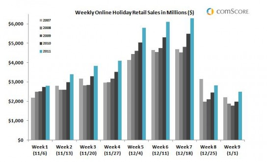 Weekly-online-holiday-sales-trends-2007-2011