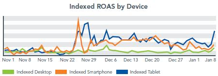 Marin-Indexed-ROAS-by-Device