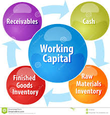 Working Capital - Our pre-export/working capital loans are designed to facilitate the export of goods or services by providing the liquidity needed to accept new business, grow international sales and compete more effectively in the international marketplace. Details: Same as P.O. finance, sellers are advanced 70-80% of invoice and receive remainder of the invoice as buyer pays.