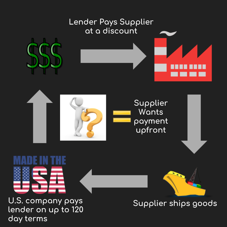 HOW IT WORKS - 1. Lender establishes a credit limit and discount rate based on credit analysis.2. Buyer confirms the purchase order and payment instructions from supplier.3. Lender pays the supplier immediately upon shipment by purchasing the invoice at a discount.4. On the due date, buyer pays Lender the face value of invoice.
