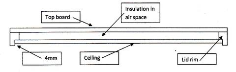 Diagram 2. Sealed, ceiled and insulated migratory lid. The lid rim has been rebated to take the ceiling sheet and to leave a 4mm air space. This should provide a bee space of 8-9mm between the top bars of the frames and the ceiling. The lid rim is solid (NO ventilation holes). The insulation is recycled glass fibre on reflective foil, as used under house rooves, and will withstand high temperatures.
