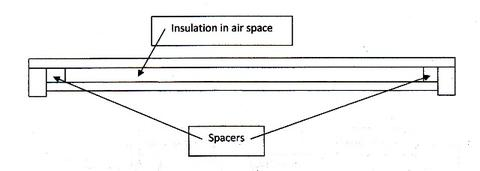 Diagram 3. Conversion of a ventilated migratory lid to a sealed, ceiled, insulated lid. The spacers cover the original ventilation holes. Use of a waterproof, construction adhesive is recommended for all lids.
