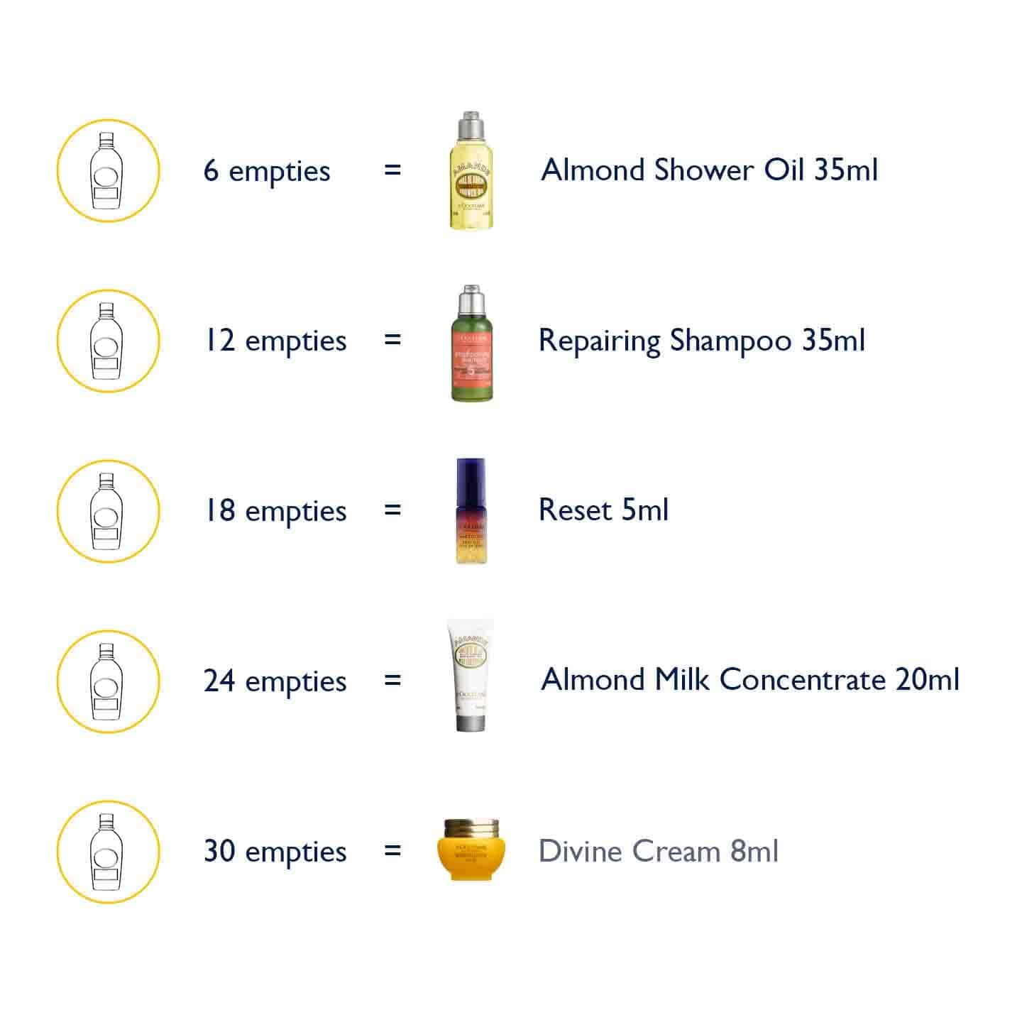 Image adapted from L'Occitane Malaysia Website (Apr 2019).