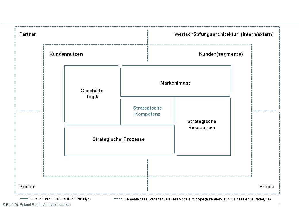 Geschäftsmodell: Business Model Prototype und erweiterter Business Model Prototype