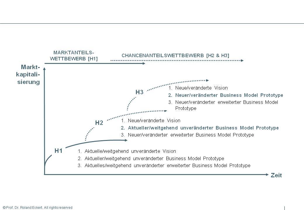 3-Horizonte-Modell der Innovationen: Fokus auf H2 und H3 im Chancenanteilswettbewerb