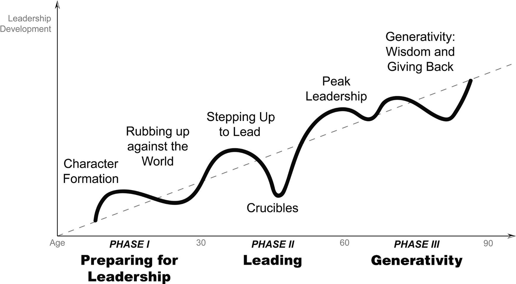 Journey to Authentic Leadership - By Bill George