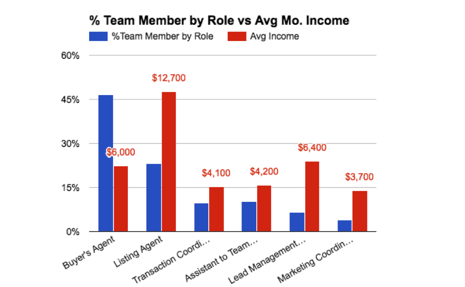 Team Member Role vs Income.png