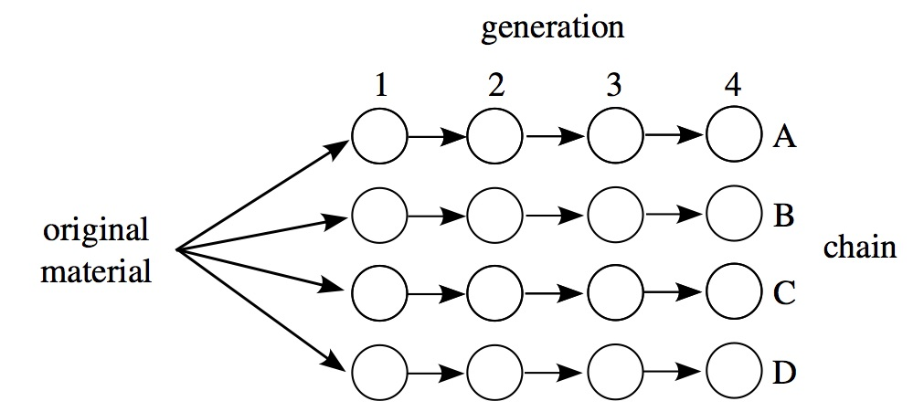 A schematic of the transmission chain method from Mesoudi & Whiten (2008). Here there are four parallel, independent chains A-D all starting with the same material, which is passed along four generations 1-4.