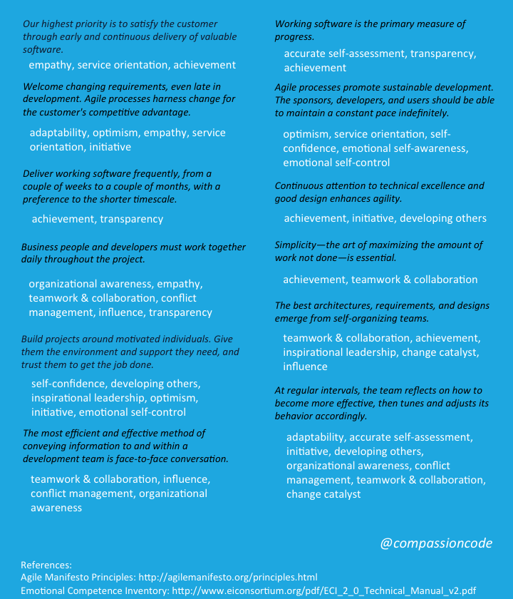 References:   The Agile Manifesto    The Emotional Competence Inventory