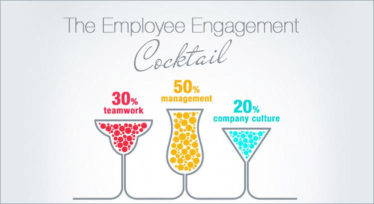 employeeengagementcocktailsolvere