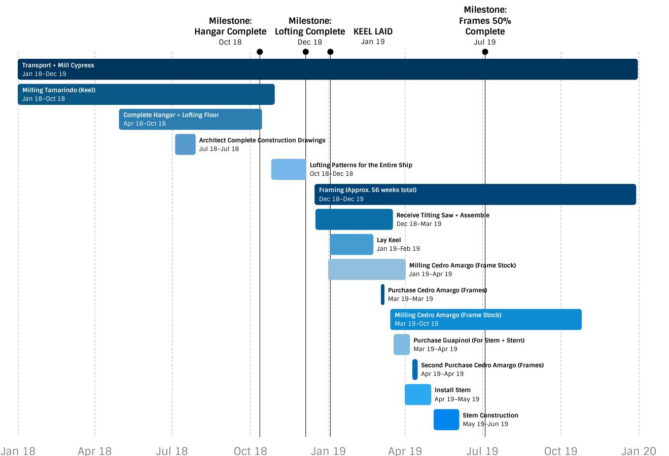 Ceiba_Shipbuilding_Timeline_2019_2020.png
