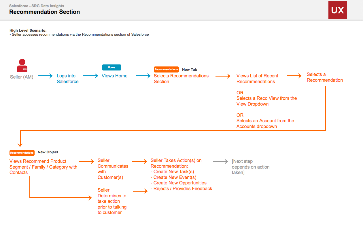 Insights Flow