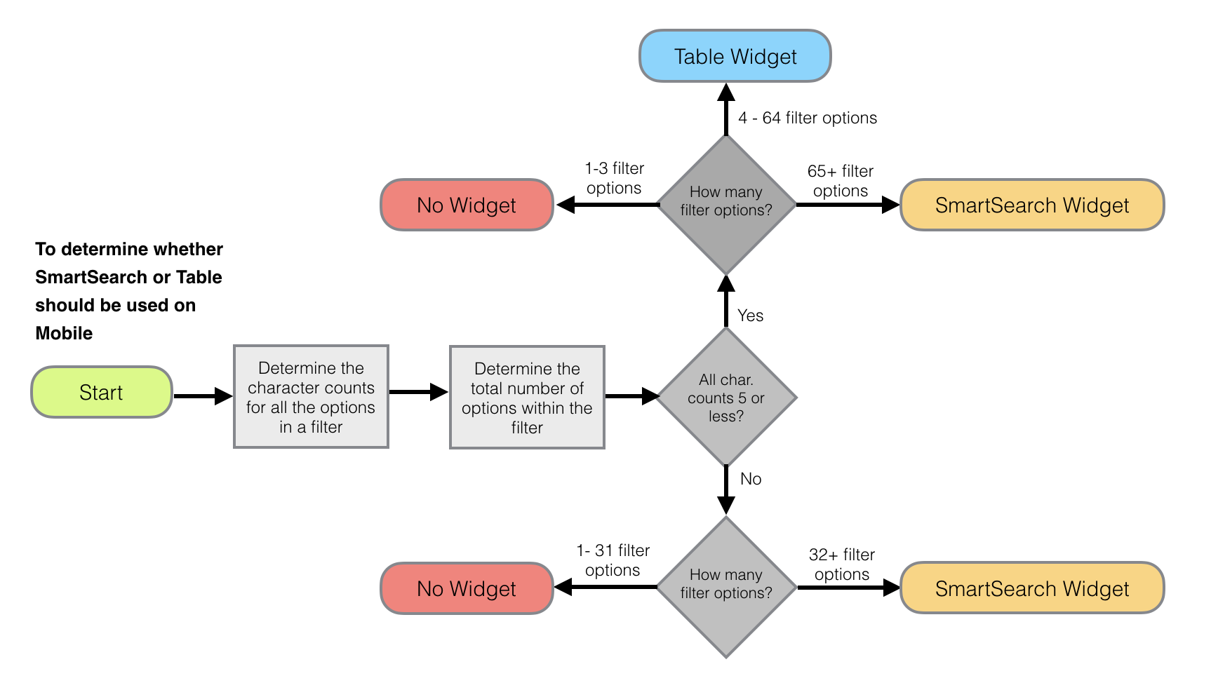 Decision Tree for Filter Search vs Table Layout