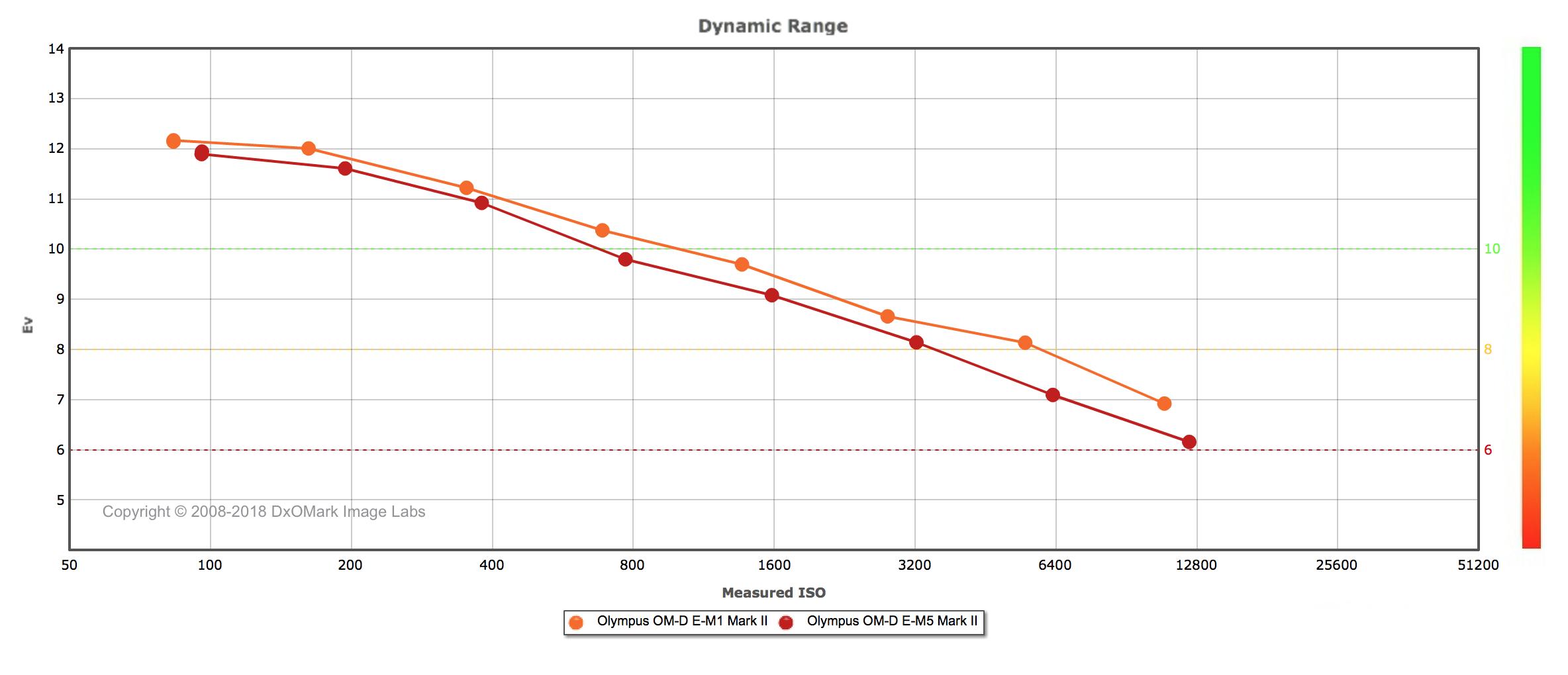 DxOMark Dynamic Range Olympus OM-Ds.png