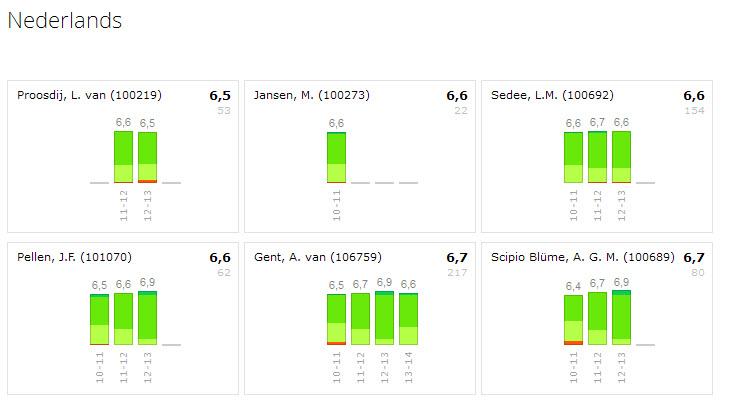 De cijfers van de docenten in de sectie Nederlands zijn over de jaren heen vrij constant.