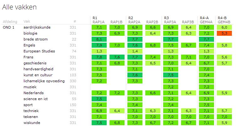 Een overzicht van alle vakken die gegeven worden in de onderbouw, met het gemiddelde per toets.