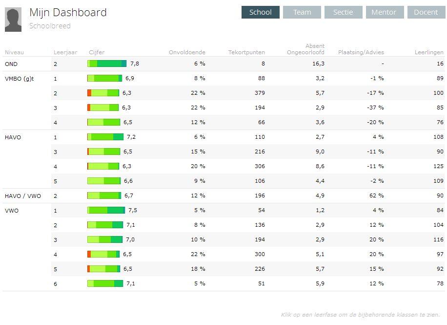 Uw persoonlijk dashboard geeft u het overzicht om snel te kunnen signaleren of er onverwachte resultaten behaald zijn.