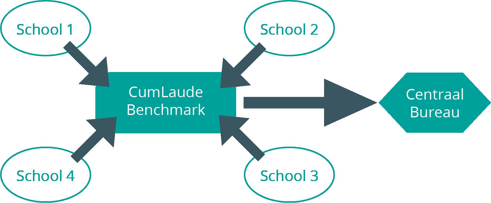 Optie 1:Benchmark uitsluitend beschikbaar centraal