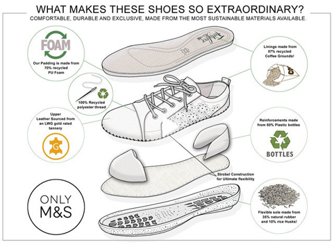 ▲  Marks & Spencer  的环保鞋(图片来源: Edie )