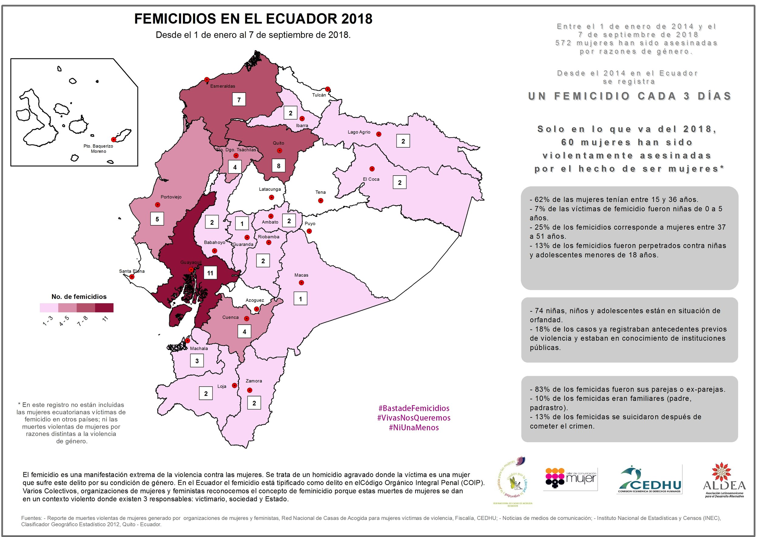 Monitoreo femicidios Ecuador 2018