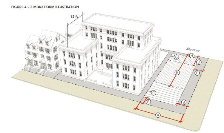Illustration from the draft of the new zoning code with specifications for building height and set-backs.