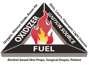 1 ECRI Institute New Clinical Guide to Surgical Fire Prevention. Health Devices October 2009
