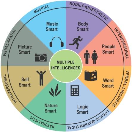 Multiple Intelligence - Theory by Howard Gardner