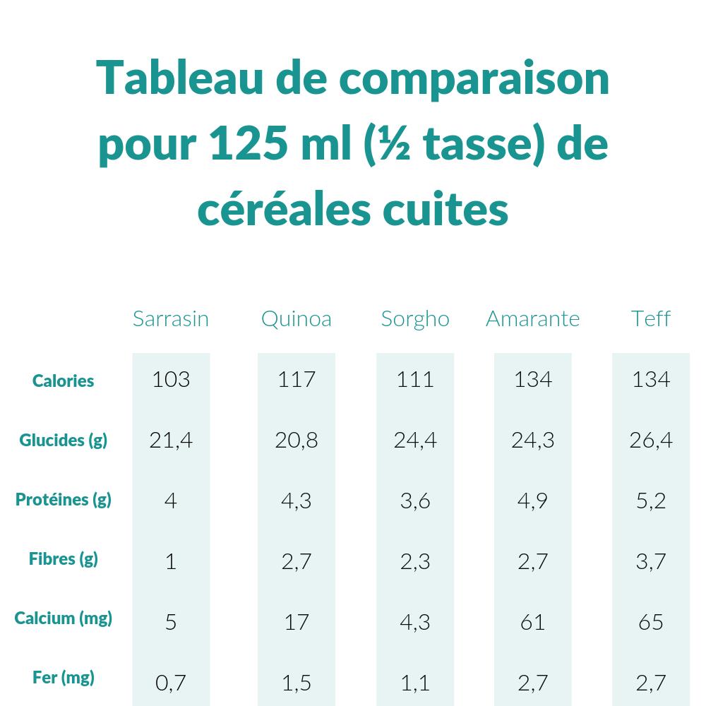Comparaison céréales.png