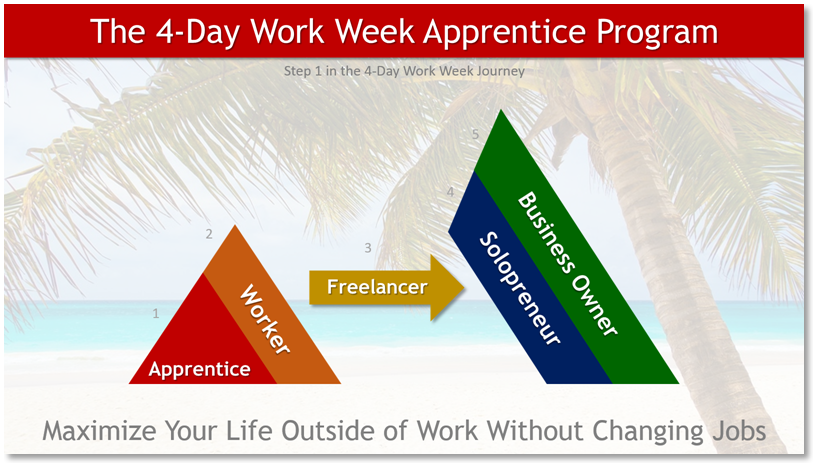 The 4-Day Work Week Apprentice - 2019-05.png
