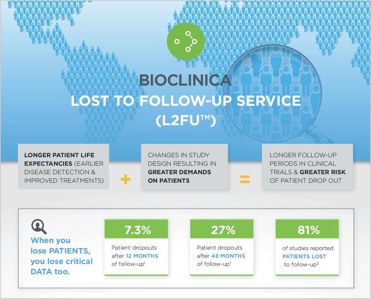 Bioclinica L2FU Infographic_grab.png
