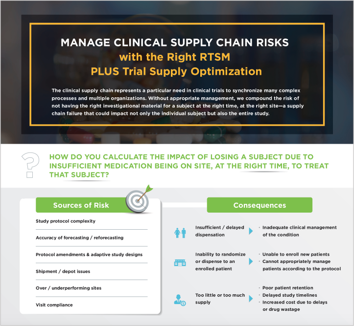 Bioclinica-RTSM-Infographic-Managing-Supply-Chain-Risks_grab.png