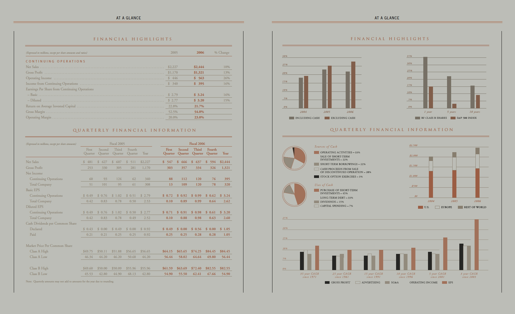 brown forman annual report stats